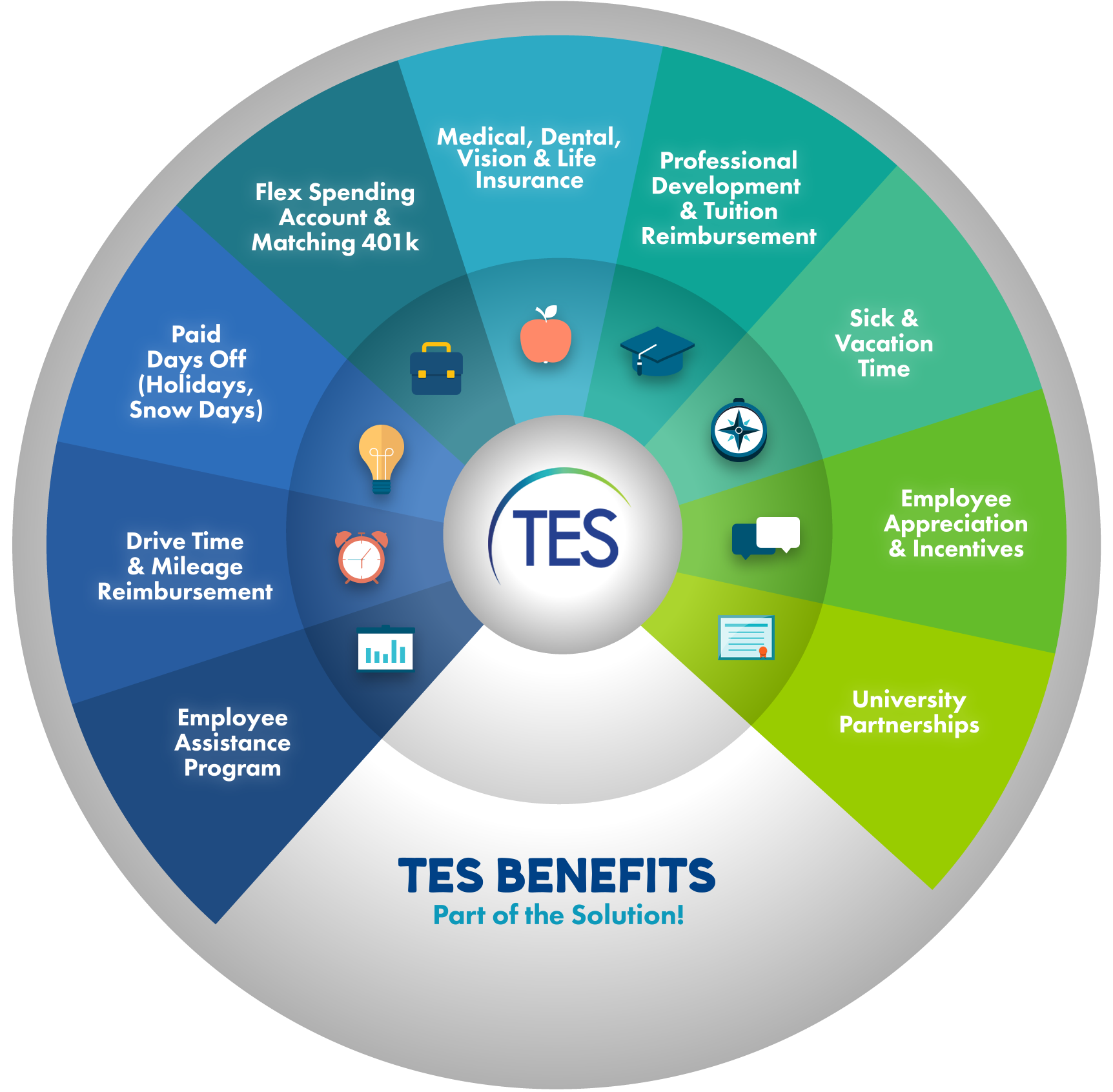 TES Benefits and Opportunities