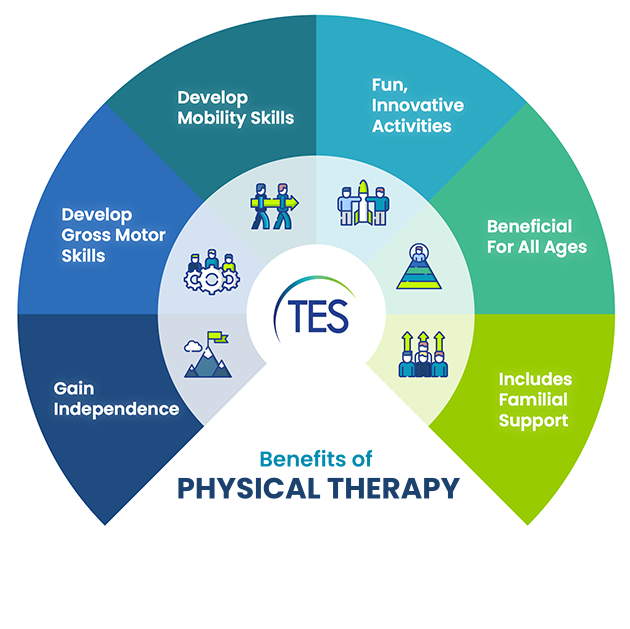 What are the Benefits of Pediatric PT?